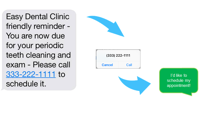 Wellness and Recall Reminders - 1-800 Notify